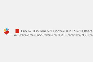 2010 General Election result in Hull East